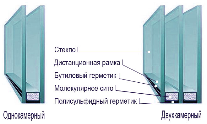 spstruktura